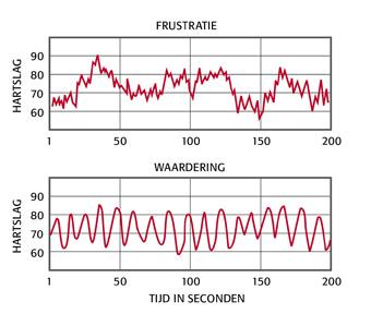 emoties en hartritmepatroon